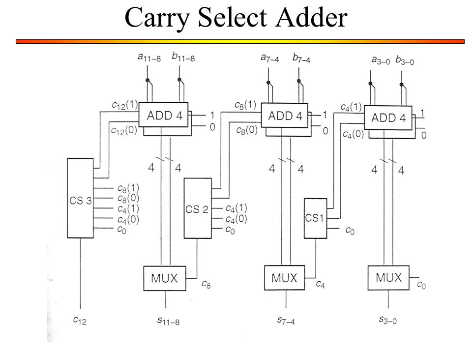 8 Carry Select Adder