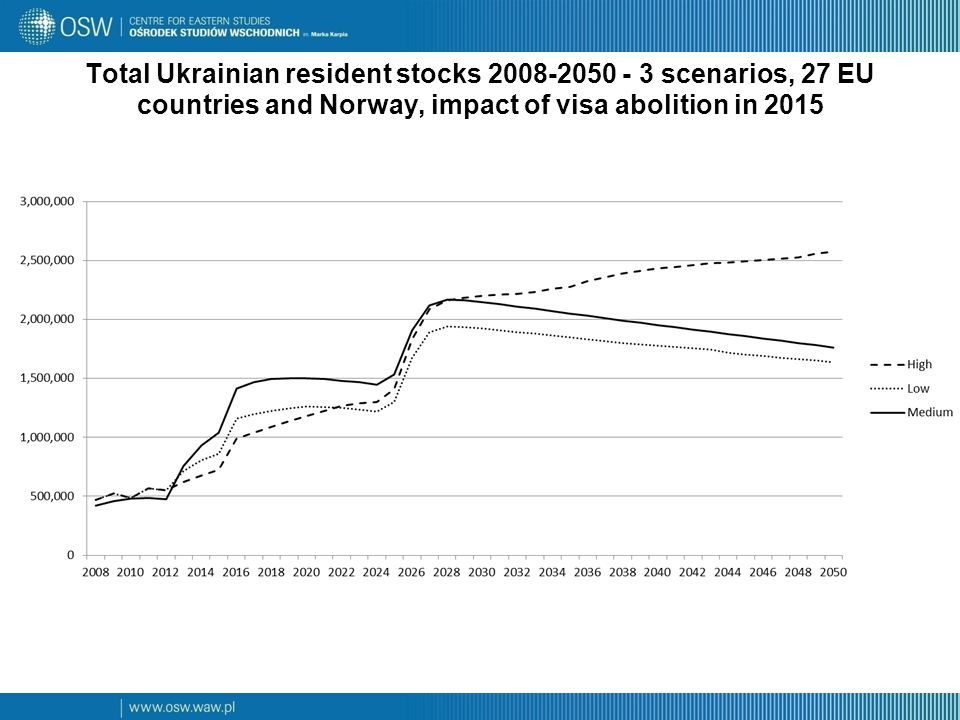 Total Ukrainian resident stocks 2008-2050 - 3 scenarios, 27 EU countries and Norway, impact of visa abolition in 2015